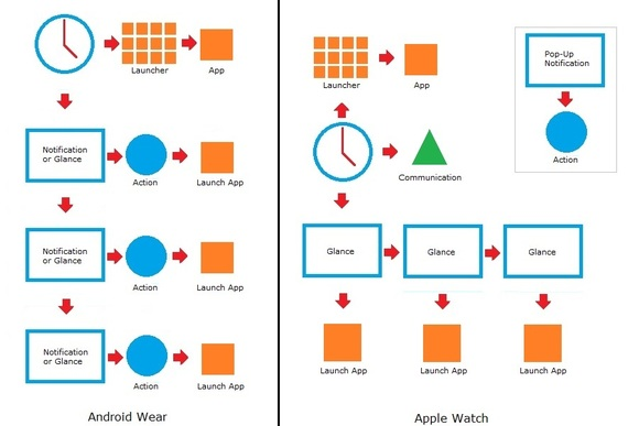 El sistema de las interfaces del Android Wear y del Apple Watch.