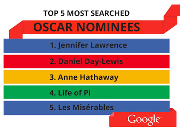 Google Osacrs searches