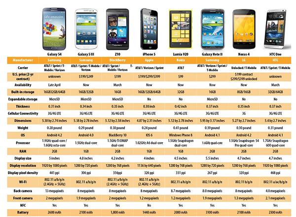 Samsung Galaxy S4 comparison
