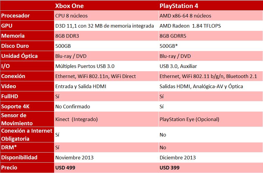 Comparacion XboxOne y PS4
