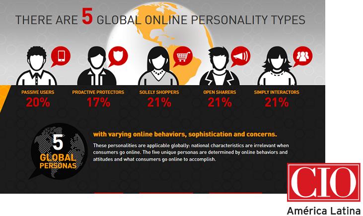 Centro Empresarial 5 Personalidades en Internet