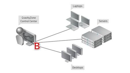 gravityzone-diagram