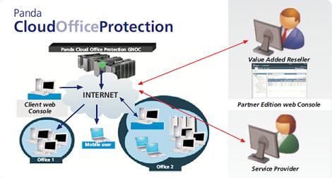panda-cloud-office-protection