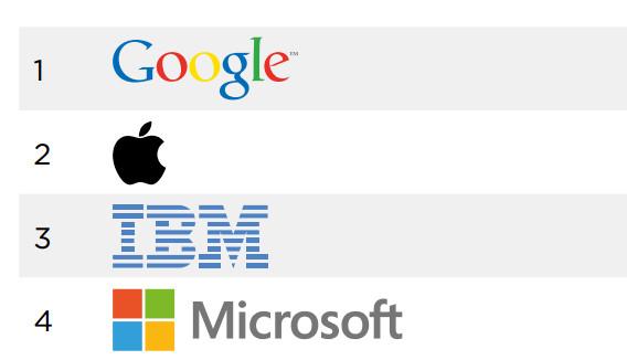 Top_4_marcas_del_mundo.jpg