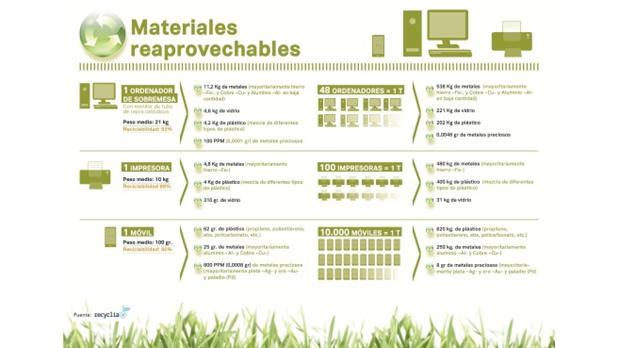 infografia-estudio-de-reciclabilidad-fuente-recycliab hi