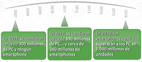 Convergencia Movil - 2007-2016