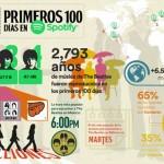 infografia beatles spotify