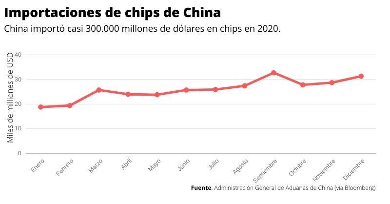 importaciones chinas de chips en 2020 escasez mundial de chips
