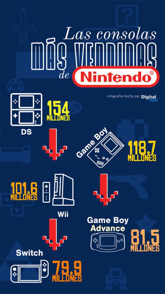 Infografia Nintendo